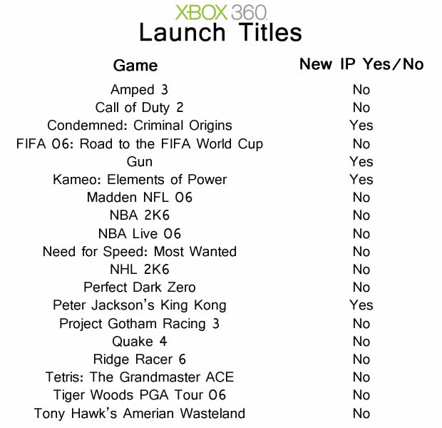 xbox 360 launch titles