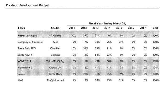 THQ Product Development Budget