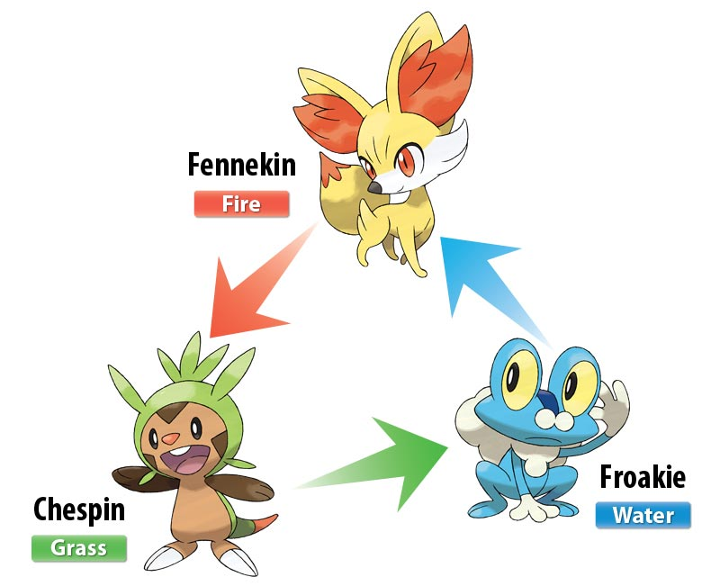 Pokemon X and Pokemon Y starters