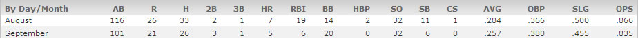 mike trout stats