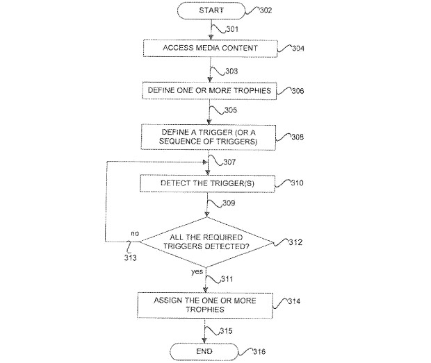 Sony Patent