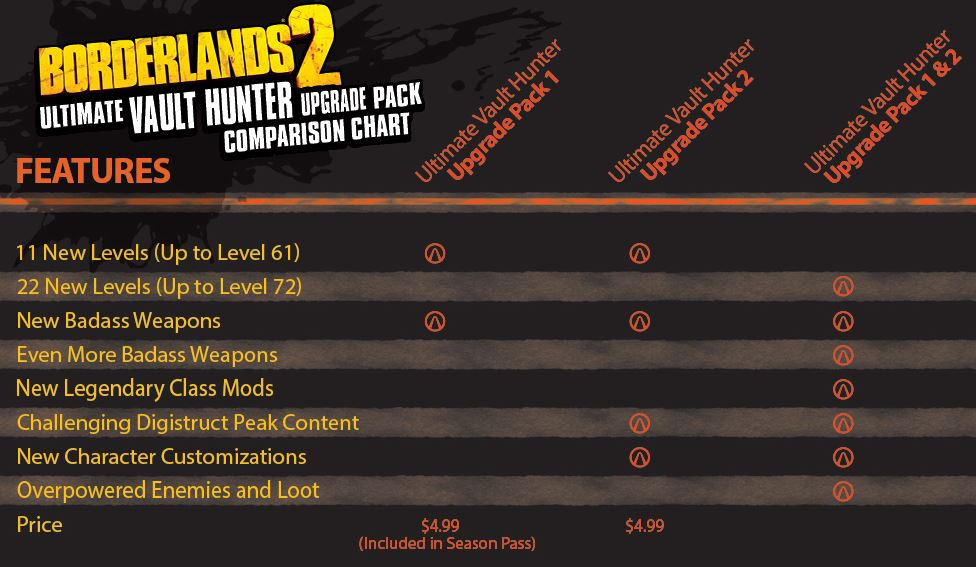 Borderlands 2 Upgrade pack