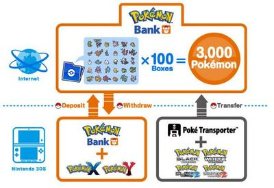 Pokémon X and Pokémon Y Screenshot - Pokemon Bank app for 3DS