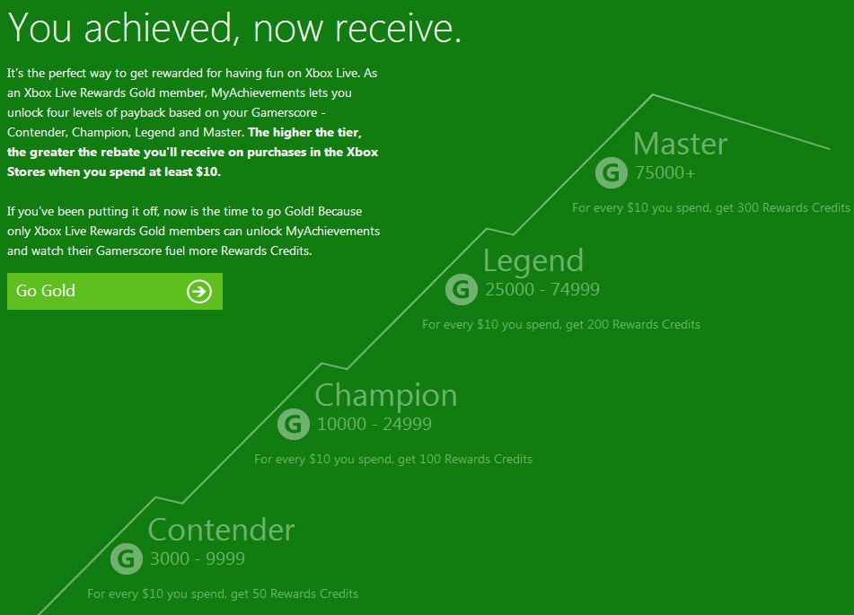 Gamerscore reward tier