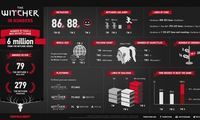 Article_list_the_witcher_3_wild_hunt_infographic