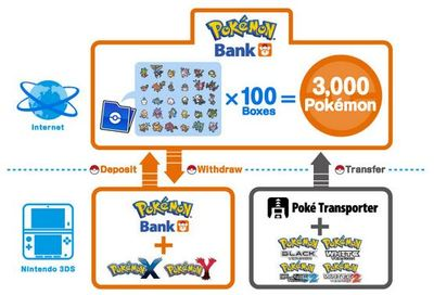 Wii U (console) Screenshot - Pokémon Bank