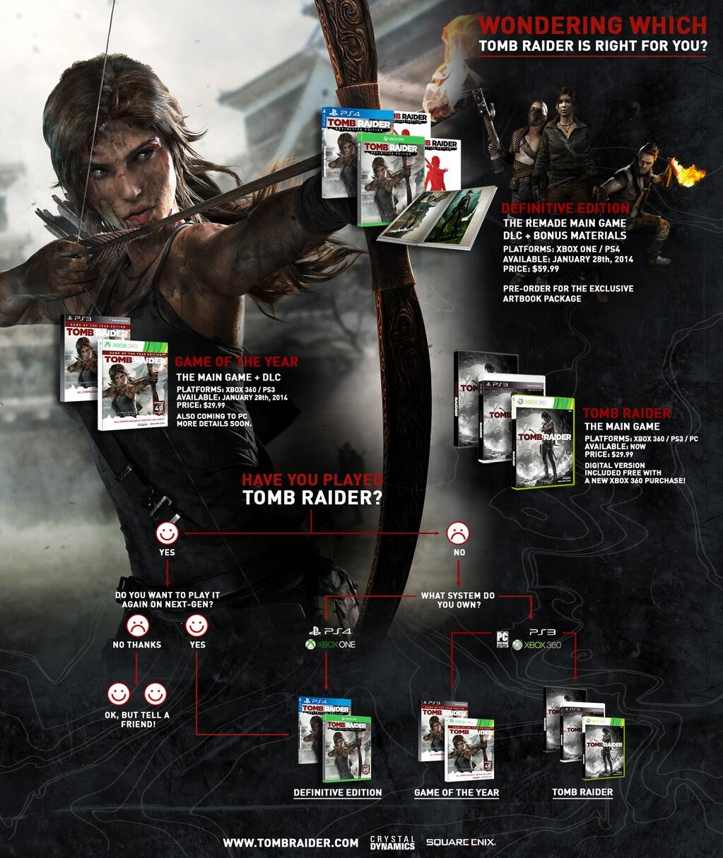 Tomb Raider Flow Chart