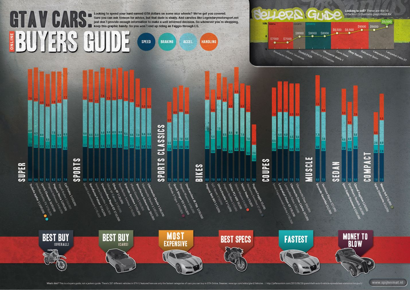 GTA 5 car buying guide