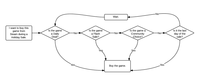 Steam Flow Chart