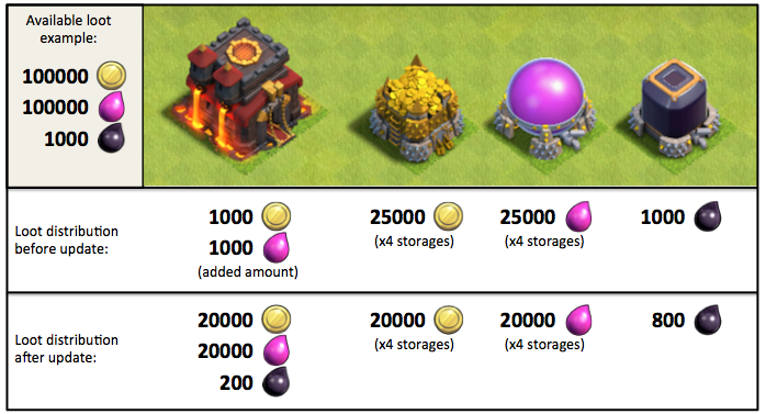 Town Hall Loot