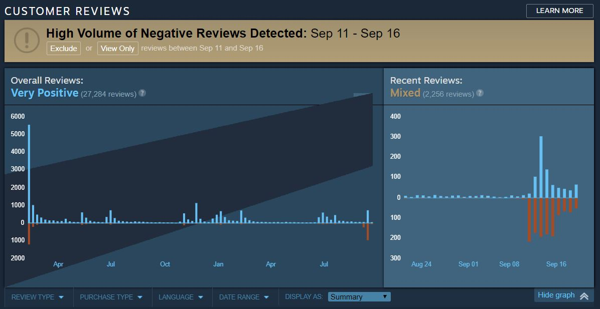 Valve Takes Steps to Combat Review Bombing on Steam