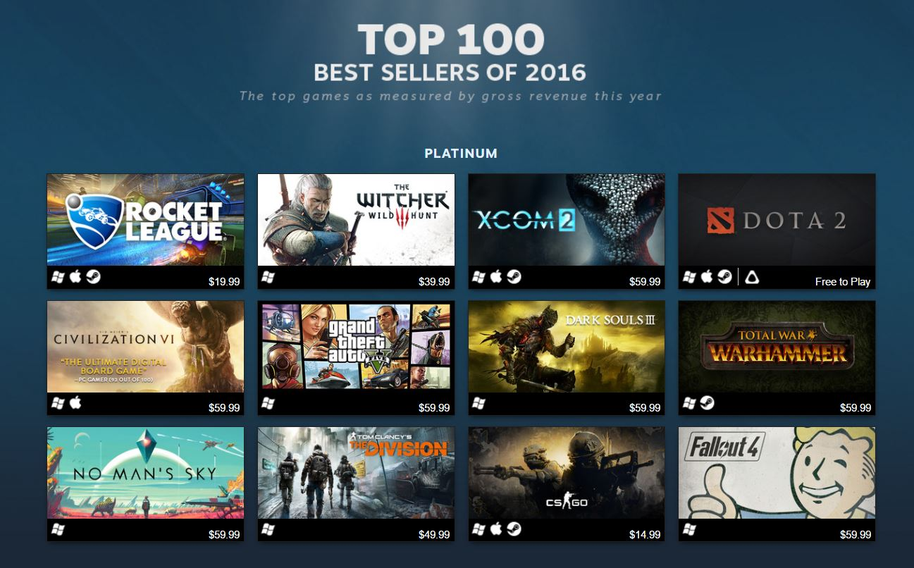Steam reveals their Top 100 best selling games of 2016